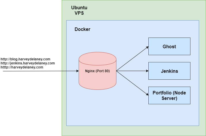 Hosting Multiple Websites with SSL using Docker, Nginx and a VPS